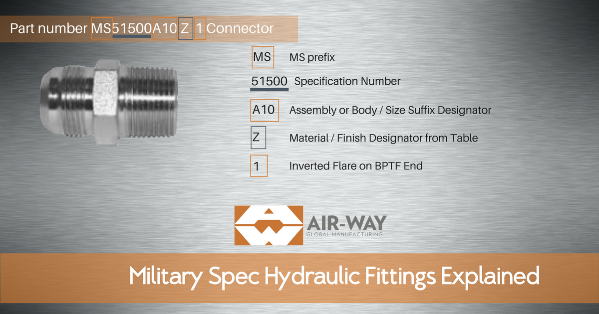 Hydraulic Fitting Cross Referencing Made Easy with Military