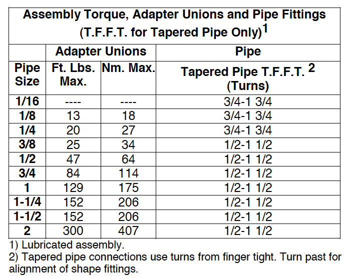 Assembly Torque Adapter Unions and Pipe Fittings TFFT for Tapered Pipe Only