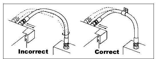 When routing hose assemblies between components