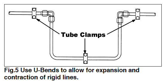 Fig 5 hose tube routing Use U Bends Drawing