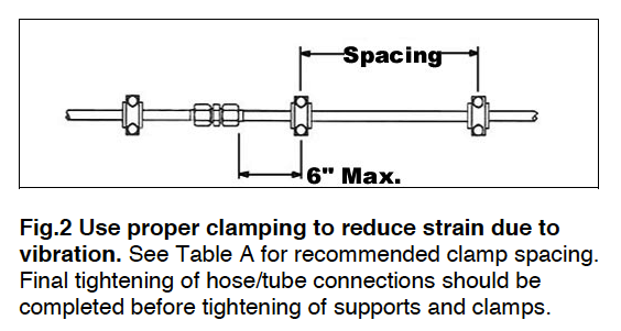 Hose and Tube Routing Fig 2 Proper Clamping to reduce strain and vibration