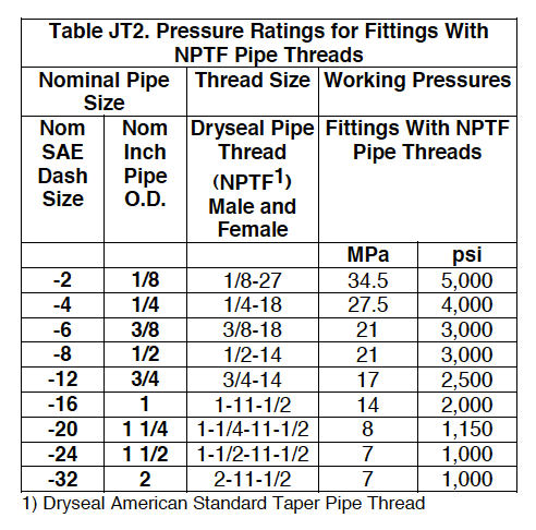 Table jt2 pessure ratings for fittings with nptf pipe threads