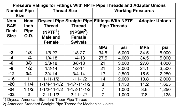 Pressure Ratings for hydraulic Fittings with NPTF Pipe threads and adapter unions