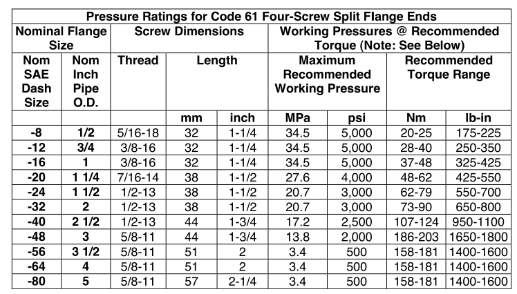Pressure Ratings for Code 61 Four Screw Split Flange Ends