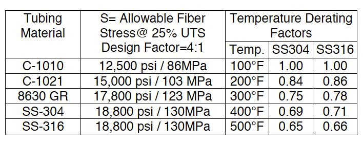 Steel Tubing Pressure Ratings | Air-Way Manufacturing